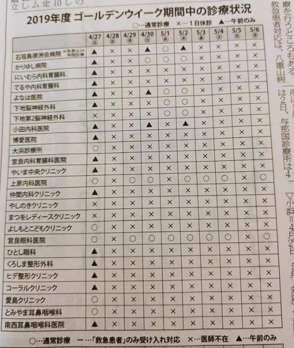 Q.石垣島でGWにあいている病院は?